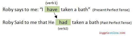 rumus direct indirect speech beserta contoh kalimat dan penjelasannya