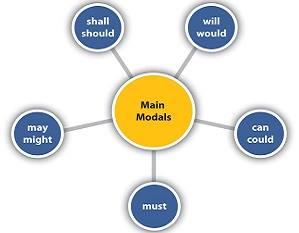 pengertian, rumus, contoh kalimat dan fungsi modal auxiliary verbs
